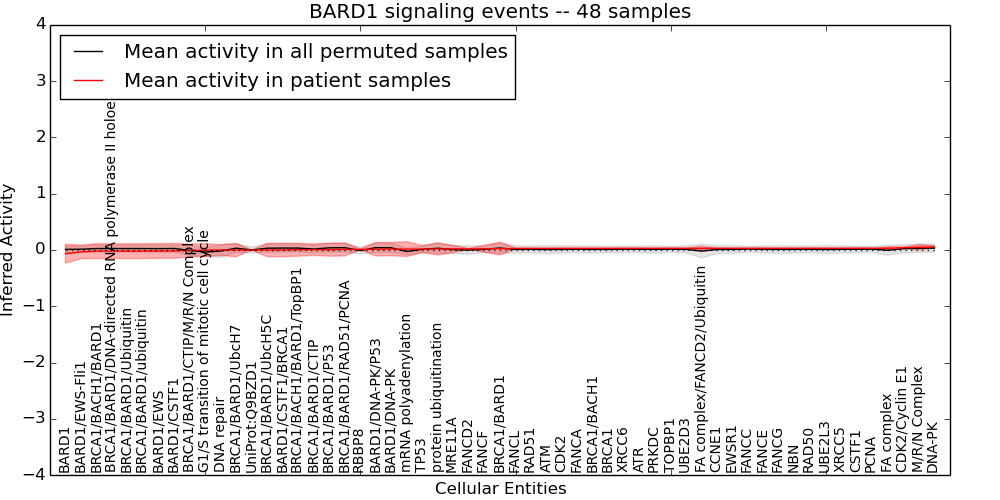 PARADIGM pathway analysis of mRNASeq expression and copy